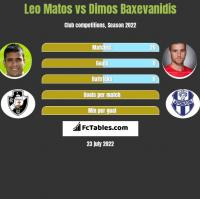 Leo Matos vs Dimos Baxevanidis h2h player stats