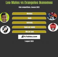 Leo Matos vs Evangelos Ikonomou h2h player stats