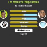 Leo Matos vs Fellipe Bastos h2h player stats