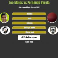 Leo Matos vs Fernando Varela h2h player stats