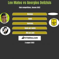 Leo Matos vs Georgios Delizisis h2h player stats