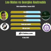Leo Matos vs Georgios Koutroubis h2h player stats
