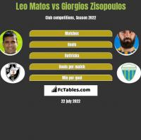 Leo Matos vs Giorgios Zisopoulos h2h player stats