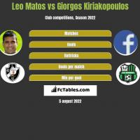 Leo Matos vs Giorgos Kiriakopoulos h2h player stats