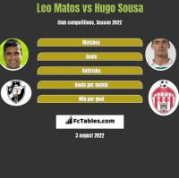 Leo Matos vs Hugo Sousa h2h player stats