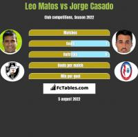 Leo Matos vs Jorge Casado h2h player stats