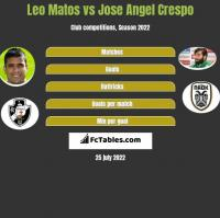 Leo Matos vs Jose Angel Crespo h2h player stats
