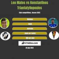 Leo Matos vs Konstantinos Triantafyllopoulos h2h player stats