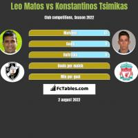 Leo Matos vs Konstantinos Tsimikas h2h player stats