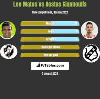 Leo Matos vs Kostas Giannoulis h2h player stats