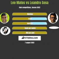 Leo Matos vs Leandro Sosa h2h player stats