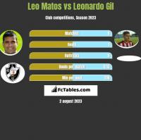 Leo Matos vs Leonardo Gil h2h player stats