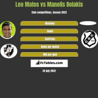 Leo Matos vs Manolis Bolakis h2h player stats
