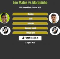 Leo Matos vs Marquinho h2h player stats
