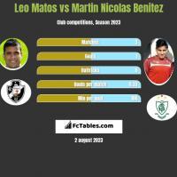 Leo Matos vs Martin Nicolas Benitez h2h player stats
