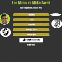 Leo Matos vs Mirko Savini h2h player stats