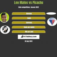 Leo Matos vs Picachu h2h player stats