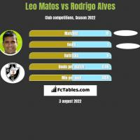 Leo Matos vs Rodrigo Alves h2h player stats