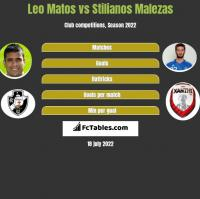Leo Matos vs Stilianos Malezas h2h player stats