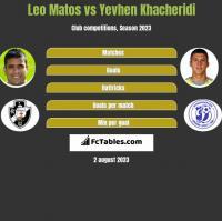 Leo Matos vs Yevhen Khacheridi h2h player stats