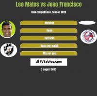 Leo Matos vs Joao Francisco h2h player stats