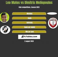 Leo Matos vs Dimitris Meliopoulos h2h player stats