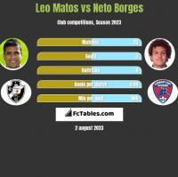 Leo Matos vs Neto Borges h2h player stats