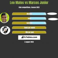 Leo Matos vs Marcos Junior h2h player stats