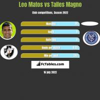Leo Matos vs Talles Magno h2h player stats