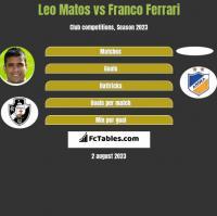 Leo Matos vs Franco Ferrari h2h player stats