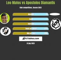 Leo Matos vs Apostolos Diamantis h2h player stats
