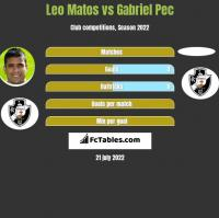 Leo Matos vs Gabriel Pec h2h player stats