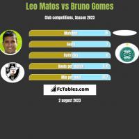 Leo Matos vs Bruno Gomes h2h player stats