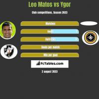 Leo Matos vs Ygor h2h player stats