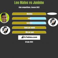 Leo Matos vs Juninho h2h player stats
