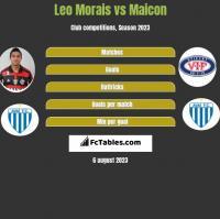 Leo Morais vs Maicon h2h player stats