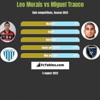 Leo Morais vs Miguel Trauco h2h player stats