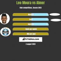 Leo Moura vs Abner h2h player stats