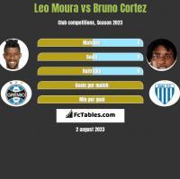 Leo Moura vs Bruno Cortez h2h player stats