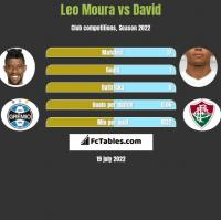 Leo Moura vs David Braz h2h player stats