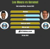 Leo Moura vs Geromel h2h player stats