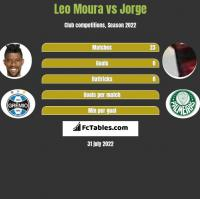 Leo Moura vs Jorge h2h player stats