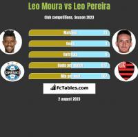 Leo Moura vs Leo Pereira h2h player stats