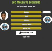 Leo Moura vs Leonardo h2h player stats