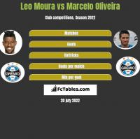 Leo Moura vs Marcelo Oliveira h2h player stats