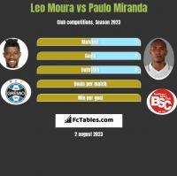 Leo Moura vs Paulo Miranda h2h player stats