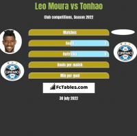 Leo Moura vs Tonhao h2h player stats