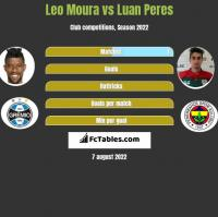 Leo Moura vs Luan Peres h2h player stats