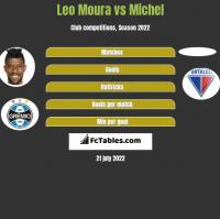 Leo Moura vs Michel h2h player stats