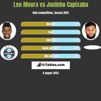 Leo Moura vs Juninho Capixaba h2h player stats